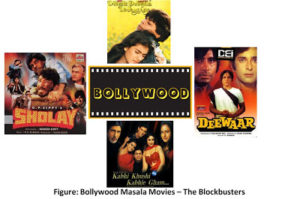 Let S Talk About Bollywood Costumes An Introductory Note Satyam Fashion Institute